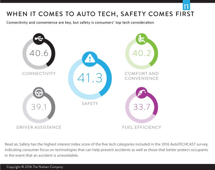 When it Comes to Auto Tech, Safety is in Pole Position