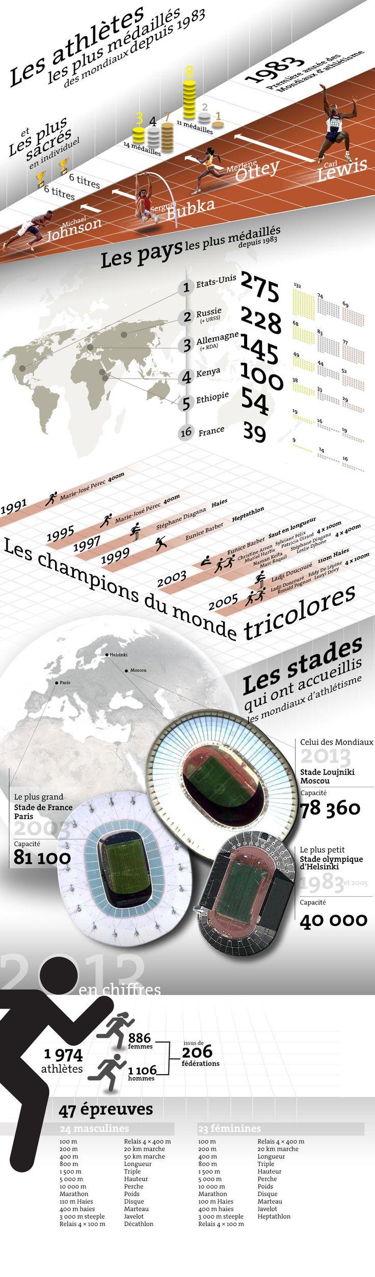 Les mondiaux 2013 d'athlétisme en chiffres.