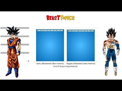 Goku Vs Vegeta Power Levels – Dragon Ball Z/Super/GT/Hypothetical HD