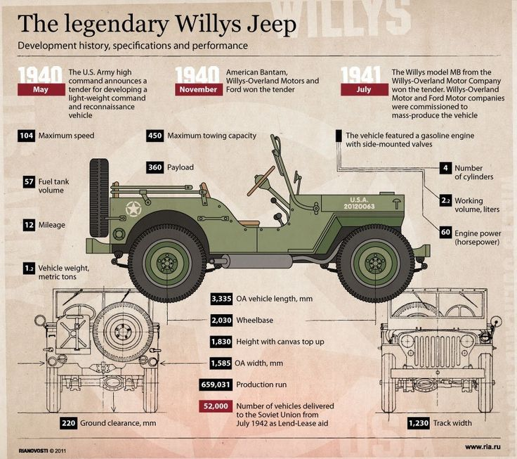 Some Jeep history for #tbt #jeeplove #oxmoorchryslerdodgejeepram #louisville #kentucky  www.oxmoorchrysler.com