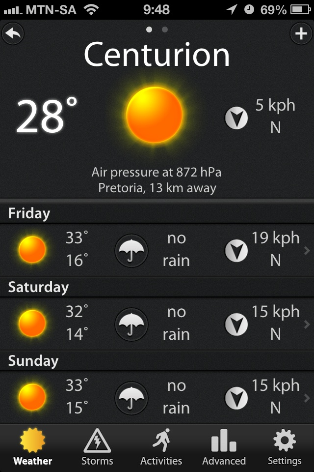 Centurion weather for the weekend ;-)