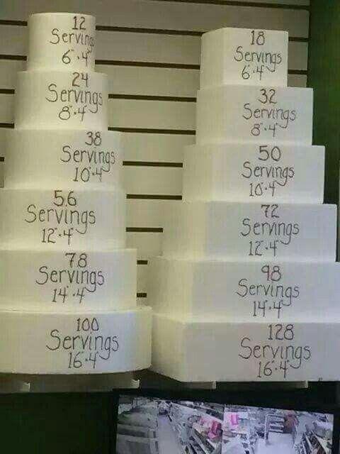 Cake serving guide - good idea for cake room