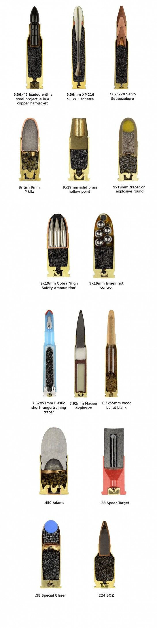 Bullets Anatomy By Sabine Pearlman