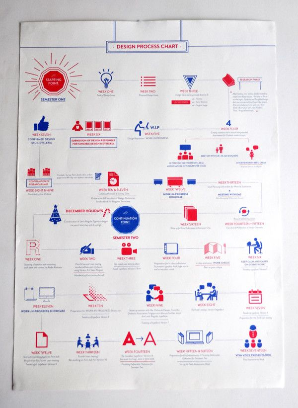 Design Process Chart: Words as we see it on Behance