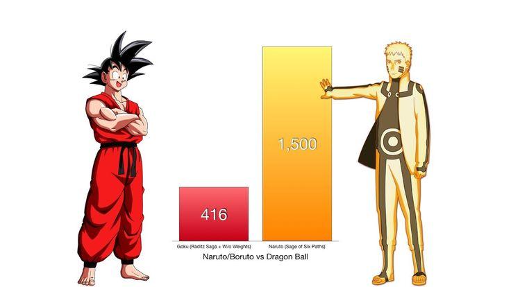 Goku Vs Naruto Power Levels Dragon Ball Z Naruto Naruto Powers Goku Vs Dragon Ball
