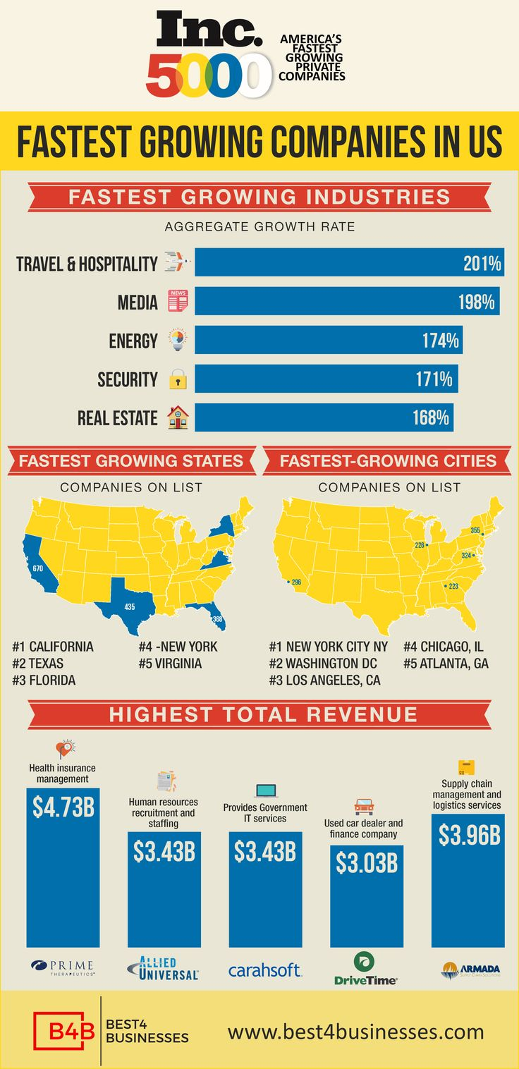 Inc 5000 Fastest Growing Companies in USA. A visual Infographic presentation of 5 most inspiring entrepreneurs by represents the industries , states and cities and revenue.