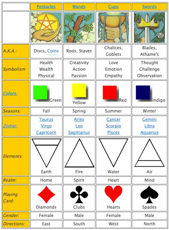 Tarot Symbols And The O Jays On Pinterest: Chart Of Associations And Symbols For The Tarot Card Suits