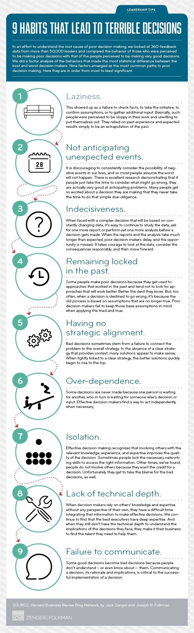 Habits board. Leadership tips [Infographic] Find out if your bad habits are getting the best of you. www.levo.com