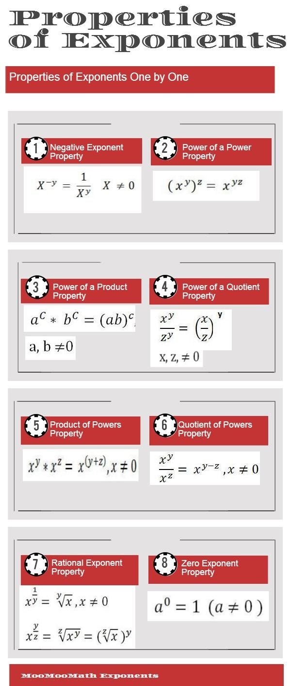 Infographic on Multiplying Exponents #exponents