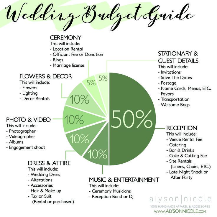 The 25+ best Wedding budget breakdown ideas on Pinterest Wedding - wedding list