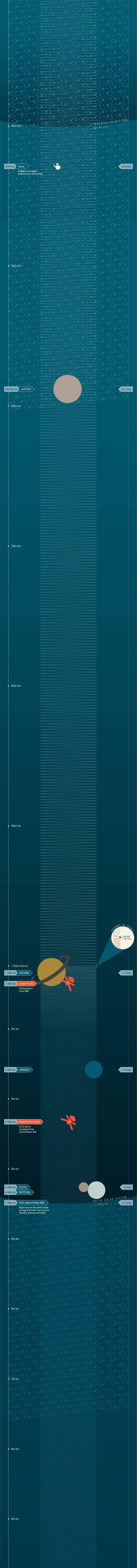 El sistema solar a escala (IV)