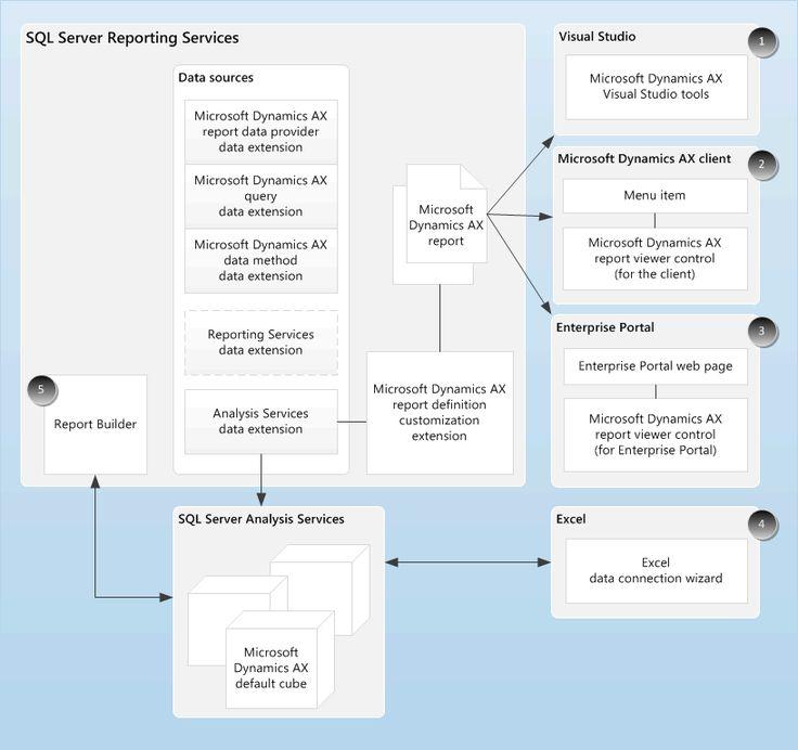 27 best Microsoft Dynamics AX images on Pinterest Microsoft - microsoft competitive analysis