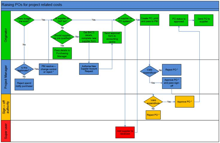 Flowchart for raising a Purchase Order | Process flow ...