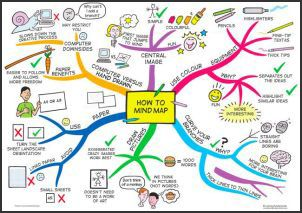 "How to mind map, because doodling helps the mind process information. Watch the Ted Talk, ""Doodlers: unite!"" https://www.ted.com/talks/sunni_brown"