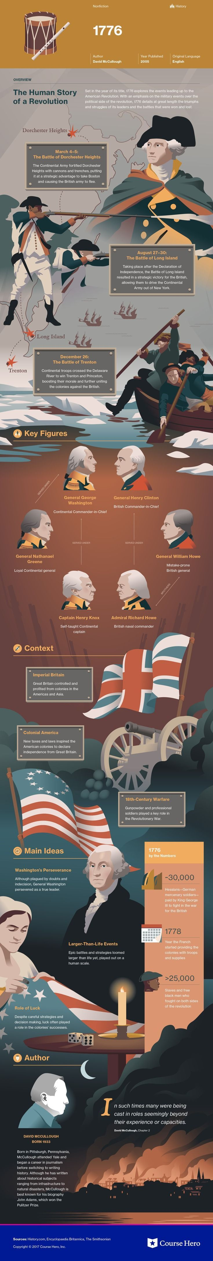 This @CourseHero infographic on 1776 is both visually stunning and informative!