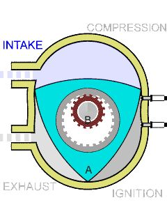 Rotary Engine - an internal combustion engine, the heat rather than the piston movement into rotary movement