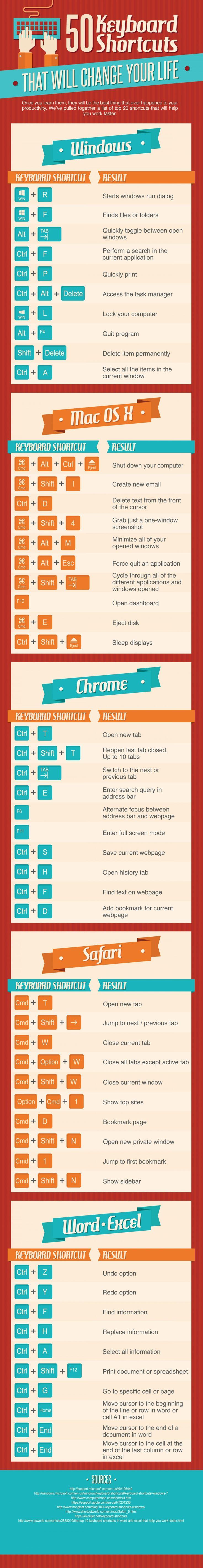 50 useful keyboard shortcuts. Re-pinned by #Europass