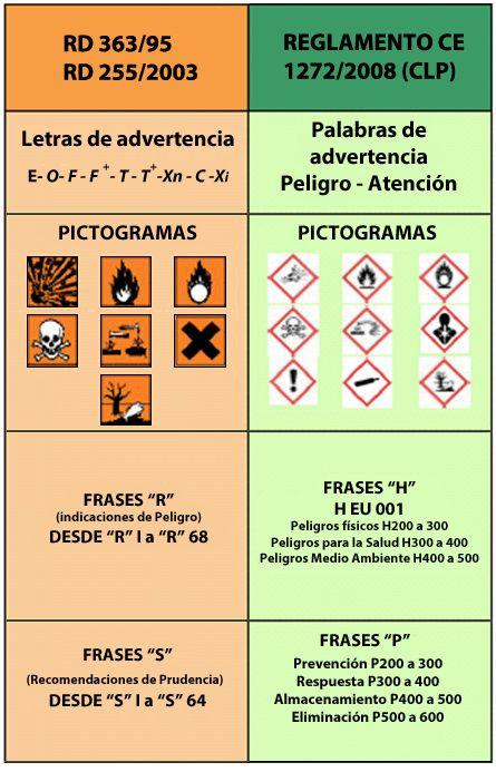 Los peligros de los productos químicos y sus símbolos   ISTAS  El CLP introduce cambios en la información proporcionada en las fichas de seguridad química y en las etiquetas.