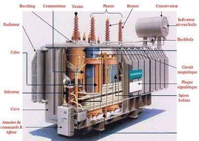Inside a Transformer Electrical Engineering Books