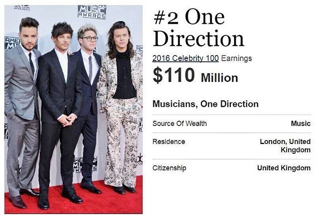 Forbes ranked One Direction as the 2nd Highest-Paid Musicians of 2016