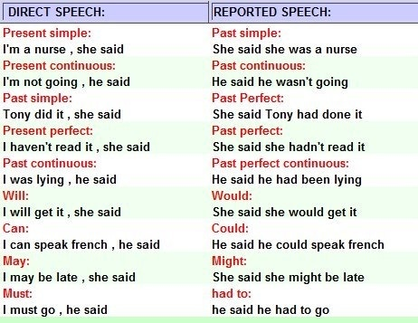 Direct vs Reported speech