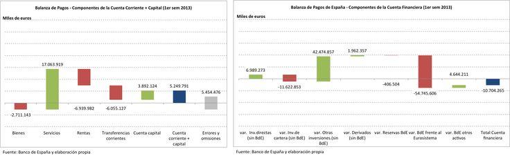 Componentes de la Balanza de Pagos acumulada - Primer semestre 2013.