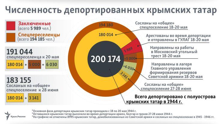 Депортация крымских татар. История, хронология, жертвы (инфографика)