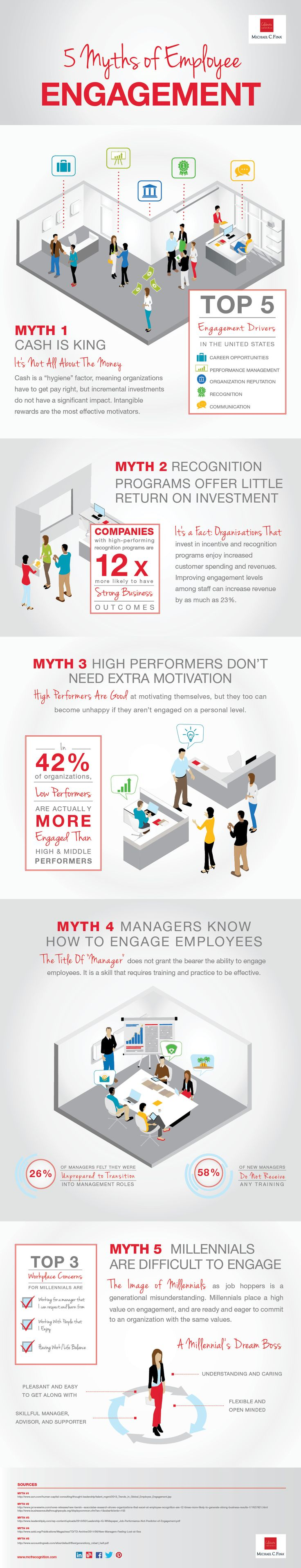 Top 5 myths of Employee Engagement #infographic (top one being that cash is king)