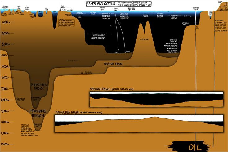 xkcd: Depth Charts, The Ocean, Lakes, Graphics, Xkcd Com, Earth, Infographic, Science, Ocean Depth