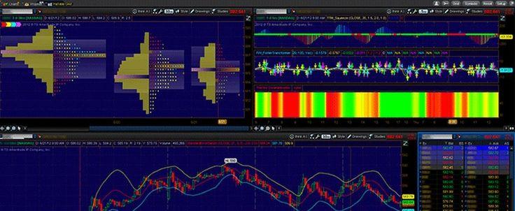 TD Ameritrade Thinkorswim Review #thinkorswim #vs #interactive #brokers bahamas.remmont.c... # TD Ameritrade Thinkorswim Review TD Ameritrade's thinkorswim trading platform is widely considered one of the best available. Originally independent and acquired by TD Ameritrade in 2009, thinkorswim is a desktop application that offers access to research reports, real-time data streaming, stock scanners, charting, technical studies and more. Often considered premium features by other online ...