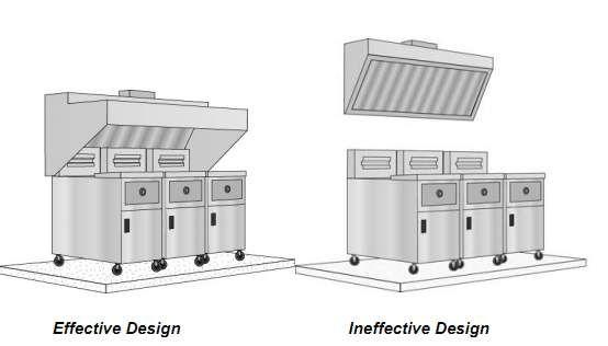 Commercial Kitchen Exhaust Hood Design ~ Best kitchen exhaust ideas on pinterest