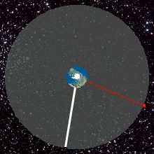 List of orbits - Wikipedia, the free encyclopedia