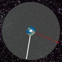 List of orbits - Wikipedia, the free encyclopedia