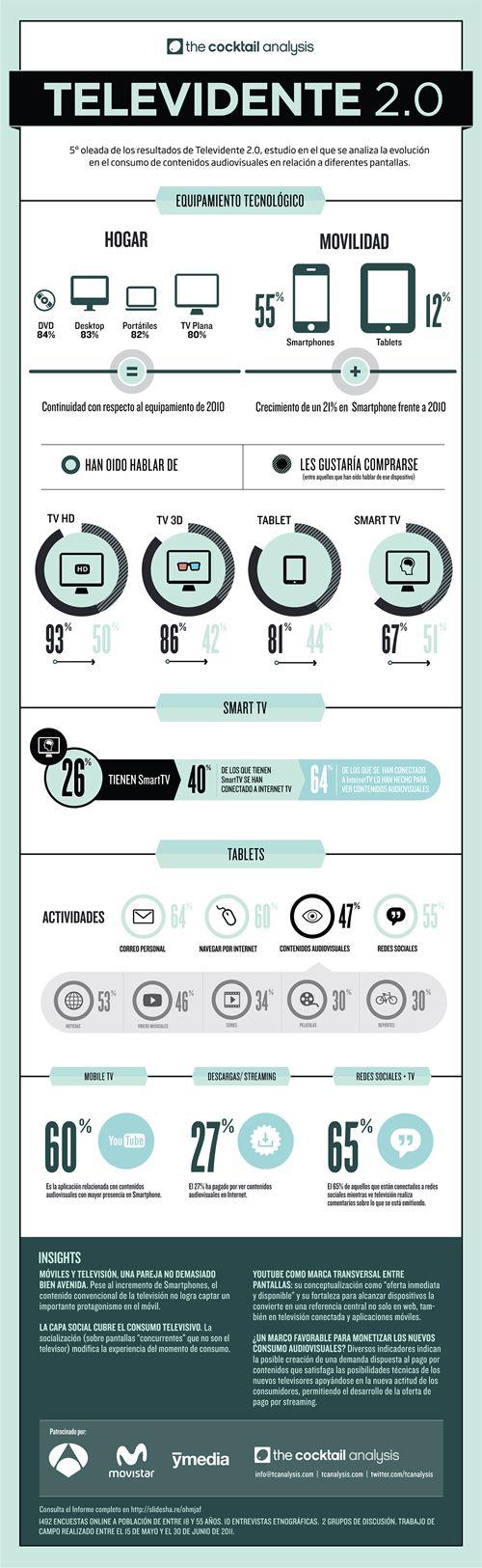 Infografia Televidente 2.0