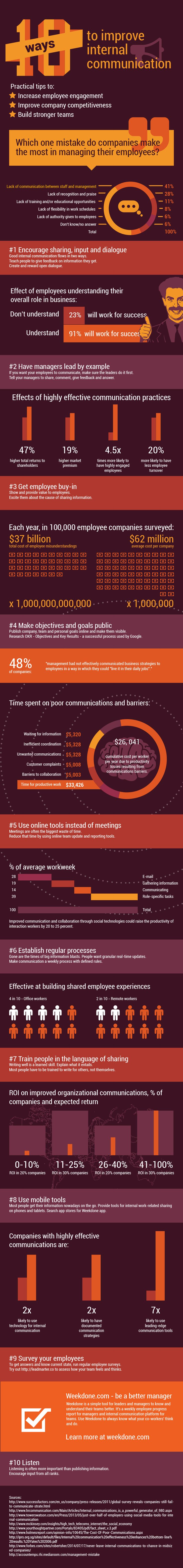 10 Ways to Improve Internal Communication (Infographic) | Inc.com
