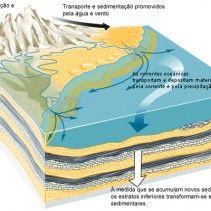 formacao-de-rochas-sedimentares
