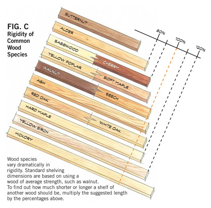 Standard Thickness Of Plywood ~ Best images about ref dimensions on pinterest toilets