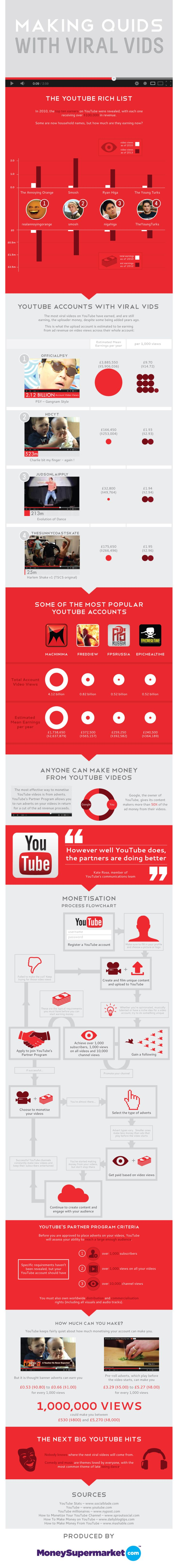 How Much The Top YouTubers Make | Infographic