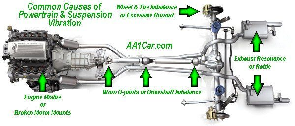Have a look over common causes of powertrain and suspension vibration