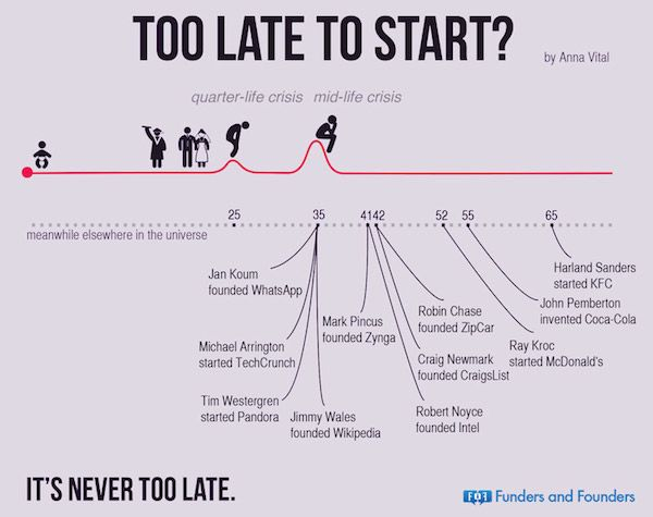There's No Set Path To Success: Why It's Never Too Late To Achieve Your Dreams (Infographic)