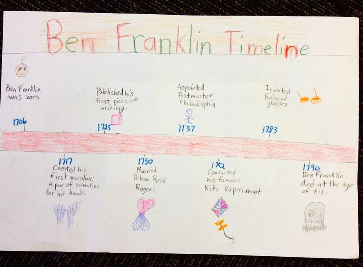 Best 20+ Benjamin franklin timeline ideas on Pinterest | Create a ...