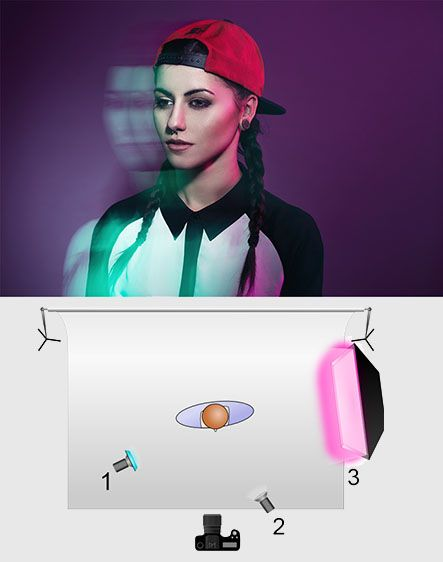 1. Continuous Light Cyan, 2. Direct Flash, 3. Softbox Magenta.