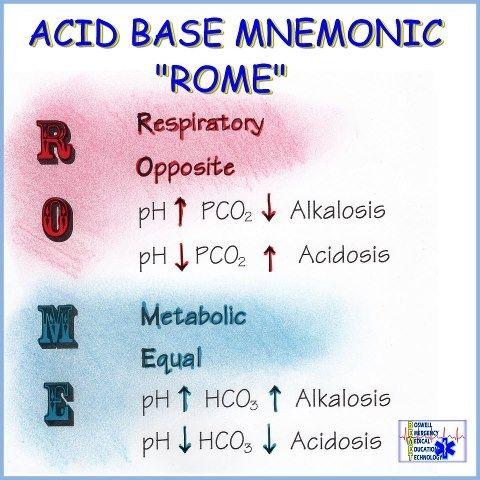 acid base balance chart - Google Search