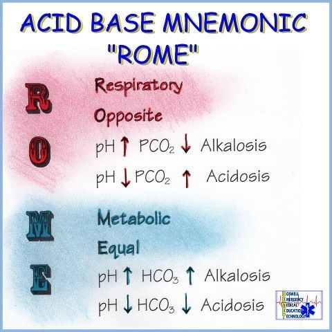 acid base balance chart - Google Search