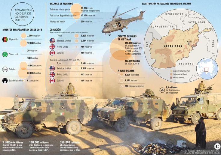Afganistán se consolida como guerra fallida