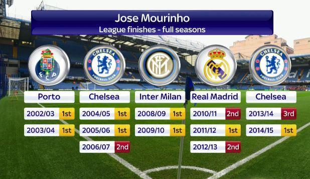 May 2015: JOSE MOURINHO records