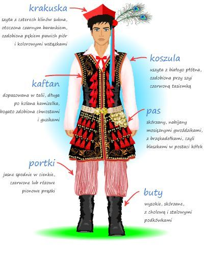 Detailed descriptions of the most iconic Polish regional folk costumes - Krakow region men's costume