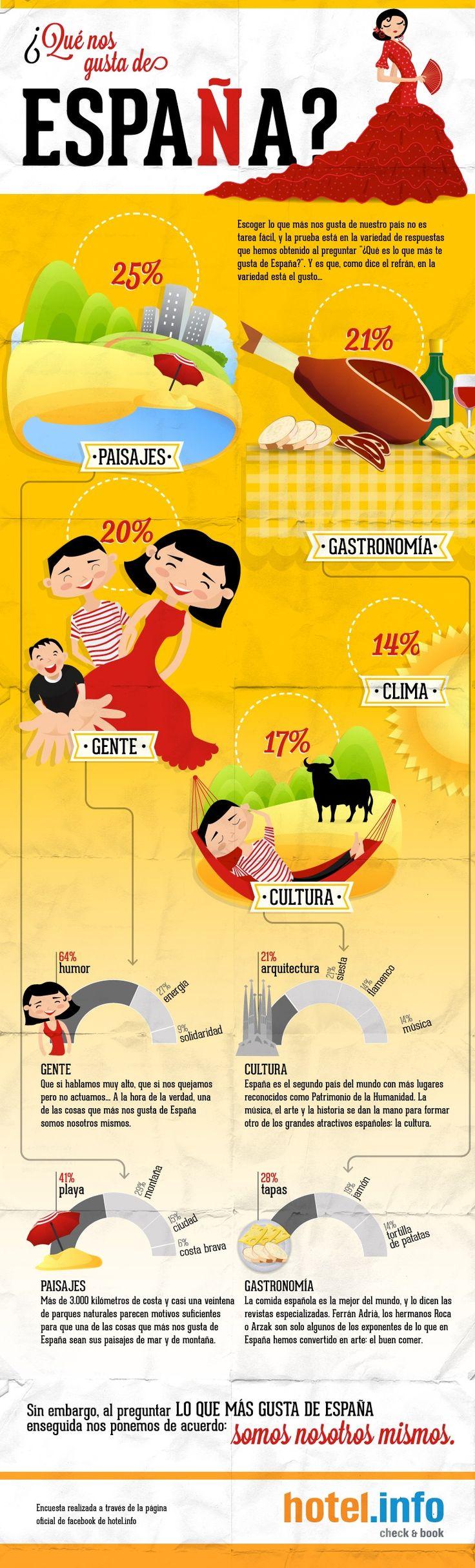 ¿Qué nos gusta de España? #Infographic | De todos es sabido, que España tiene encantos de sobra y para todos los gustos. La prefieren los ingleses, los alemanes y hasta los holandeses. El clima, las playas, la cultura y la comida son valores geográficos y culturales de los que nos debemos sentir, más que afortunados, orgullosos. Pero, además de esos atractivos tan conocidos por todos, ¿cuál otro recurso importante posee nuestra tierra? ¿De qué otra cosa nos podemos sentir orgullosos?