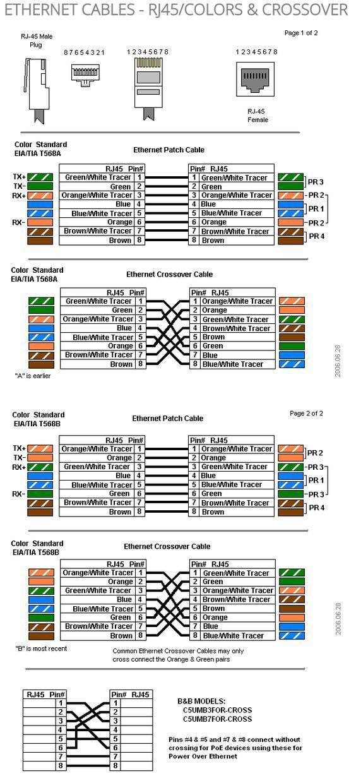 ETHERNET CABLES – RJ45/COLORS CROSSOVER Más – #Ca…