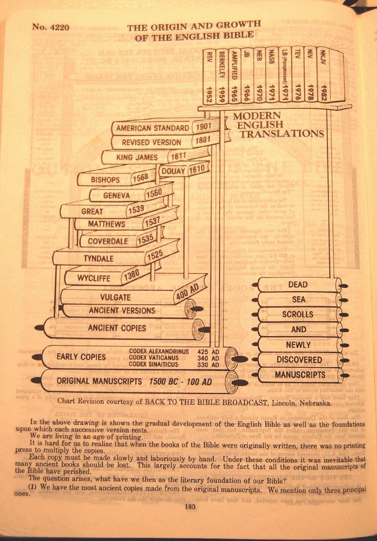 bible translators | ... to bible translations http www ...